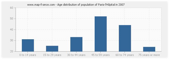 Age distribution of population of Paris-l'Hôpital in 2007