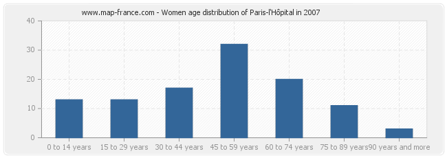 Women age distribution of Paris-l'Hôpital in 2007