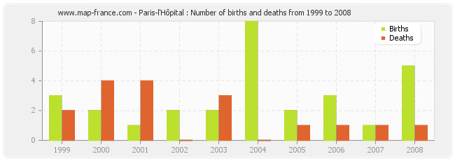 Paris-l'Hôpital : Number of births and deaths from 1999 to 2008