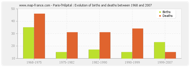 Paris-l'Hôpital : Evolution of births and deaths between 1968 and 2007