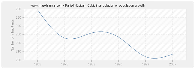 Paris-l'Hôpital : Cubic interpolation of population growth
