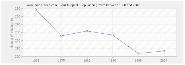 Population Paris-l'Hôpital