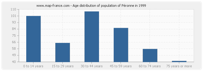 Age distribution of population of Péronne in 1999
