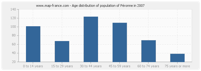 Age distribution of population of Péronne in 2007