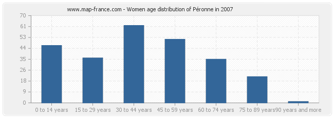 Women age distribution of Péronne in 2007