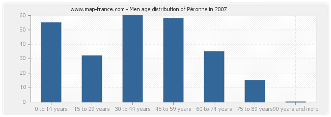 Men age distribution of Péronne in 2007