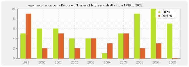 Péronne : Number of births and deaths from 1999 to 2008