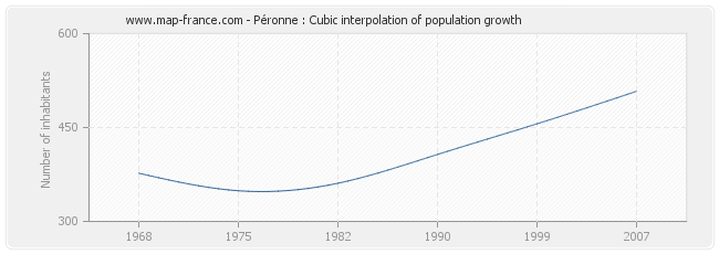 Péronne : Cubic interpolation of population growth