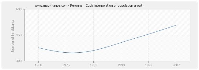 Péronne : Cubic interpolation of population growth