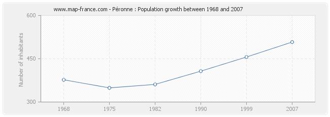 Population Péronne