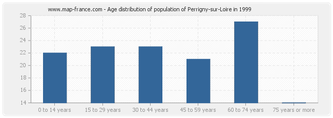 Age distribution of population of Perrigny-sur-Loire in 1999