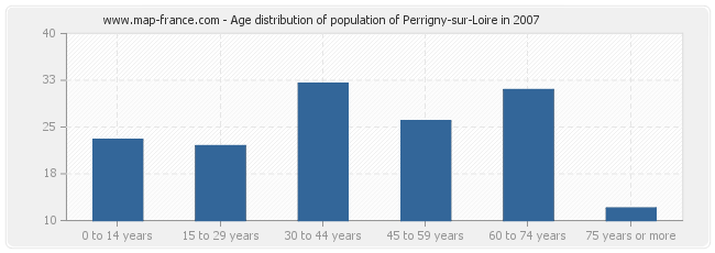 Age distribution of population of Perrigny-sur-Loire in 2007