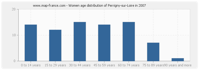 Women age distribution of Perrigny-sur-Loire in 2007