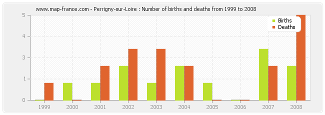 Perrigny-sur-Loire : Number of births and deaths from 1999 to 2008