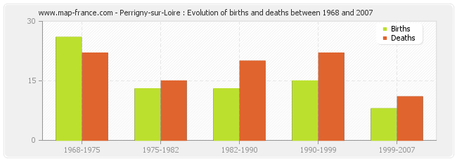 Perrigny-sur-Loire : Evolution of births and deaths between 1968 and 2007
