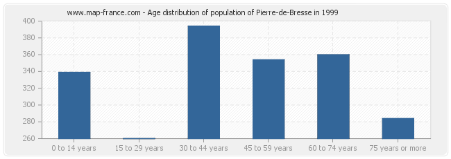 Age distribution of population of Pierre-de-Bresse in 1999