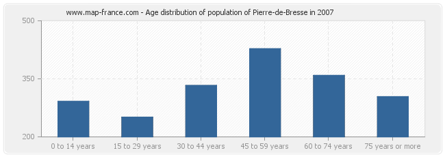 Age distribution of population of Pierre-de-Bresse in 2007