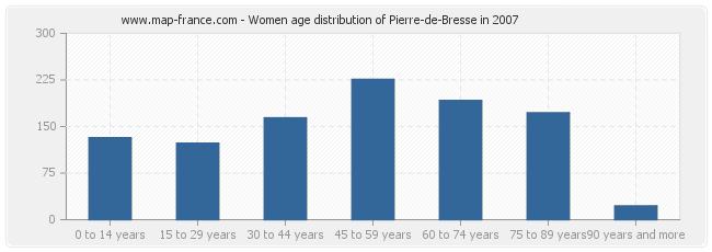 Women age distribution of Pierre-de-Bresse in 2007