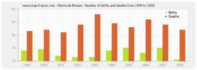 Pierre-de-Bresse : Number of births and deaths from 1999 to 2008
