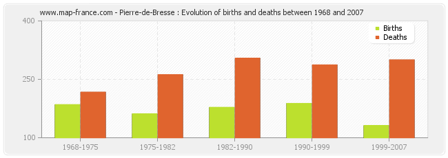 Pierre-de-Bresse : Evolution of births and deaths between 1968 and 2007