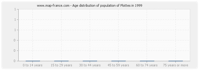 Age distribution of population of Plottes in 1999