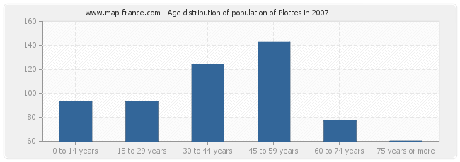 Age distribution of population of Plottes in 2007