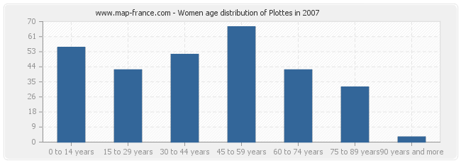 Women age distribution of Plottes in 2007