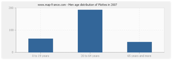 Men age distribution of Plottes in 2007