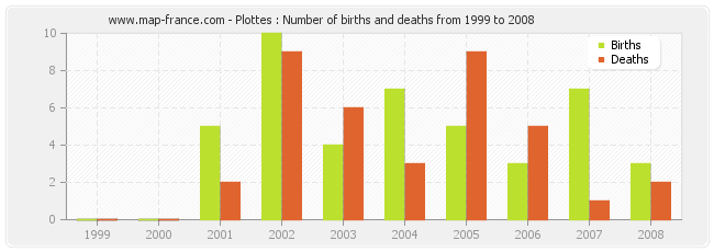 Plottes : Number of births and deaths from 1999 to 2008