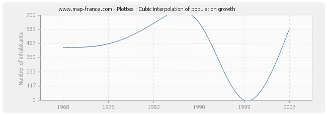 Plottes : Cubic interpolation of population growth
