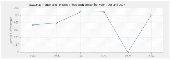 Population Plottes