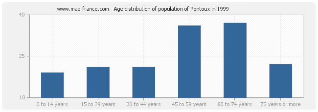 Age distribution of population of Pontoux in 1999