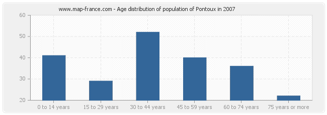 Age distribution of population of Pontoux in 2007