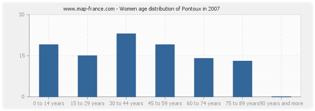 Women age distribution of Pontoux in 2007