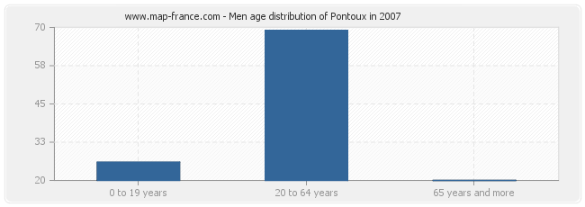 Men age distribution of Pontoux in 2007