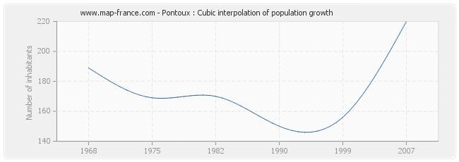 Pontoux : Cubic interpolation of population growth