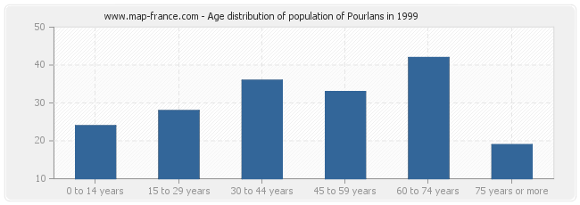 Age distribution of population of Pourlans in 1999