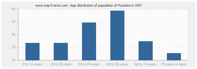 Age distribution of population of Pourlans in 2007