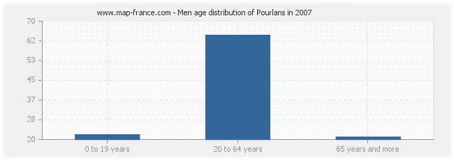 Men age distribution of Pourlans in 2007
