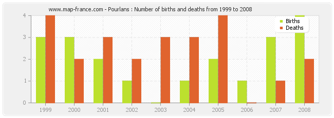 Pourlans : Number of births and deaths from 1999 to 2008