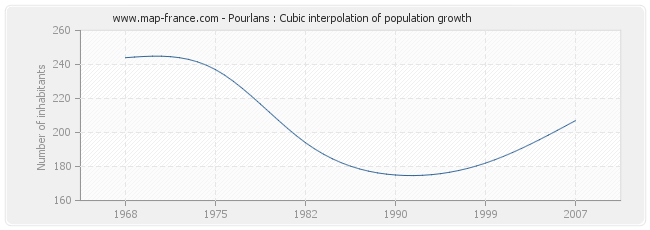 Pourlans : Cubic interpolation of population growth