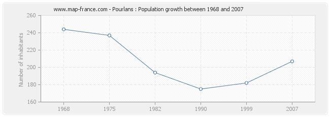 Population Pourlans