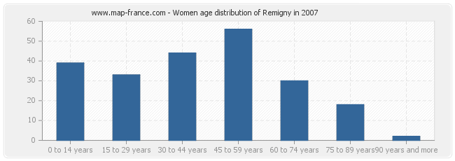 Women age distribution of Remigny in 2007