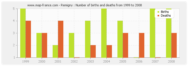 Remigny : Number of births and deaths from 1999 to 2008