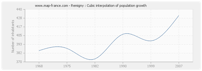 Remigny : Cubic interpolation of population growth