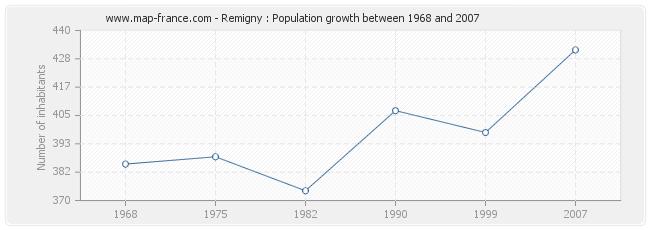Population Remigny