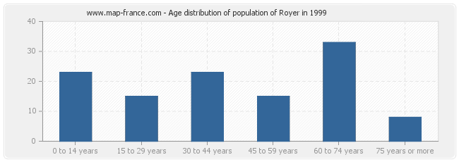 Age distribution of population of Royer in 1999