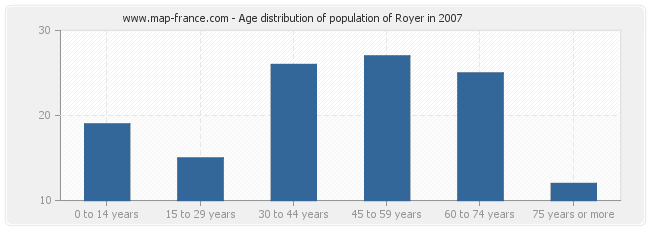 Age distribution of population of Royer in 2007