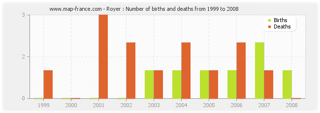 Royer : Number of births and deaths from 1999 to 2008