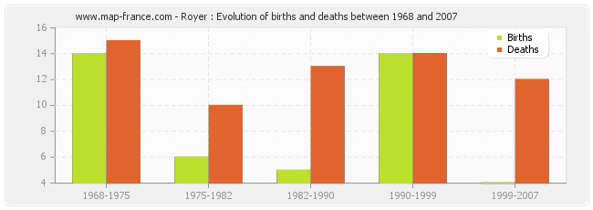 Royer : Evolution of births and deaths between 1968 and 2007